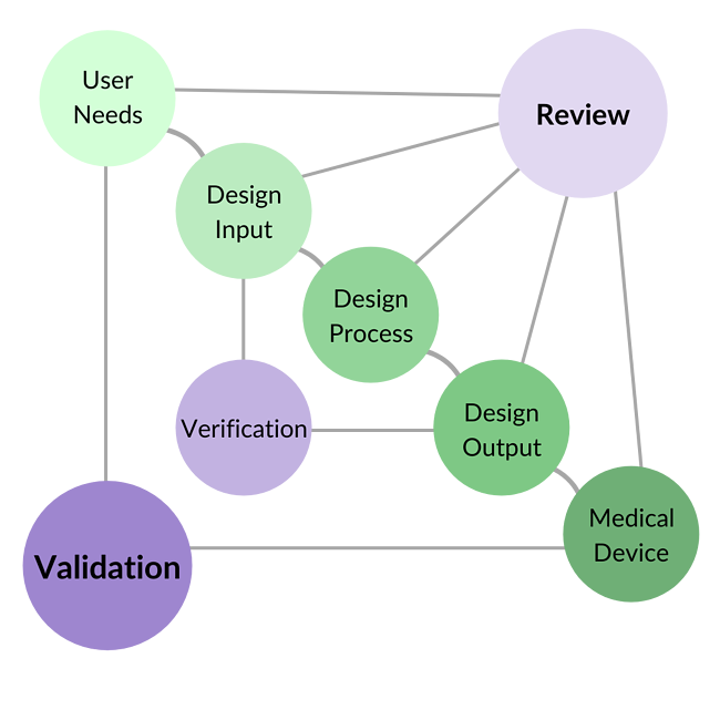 Documentation and Review for Medical Device Startups